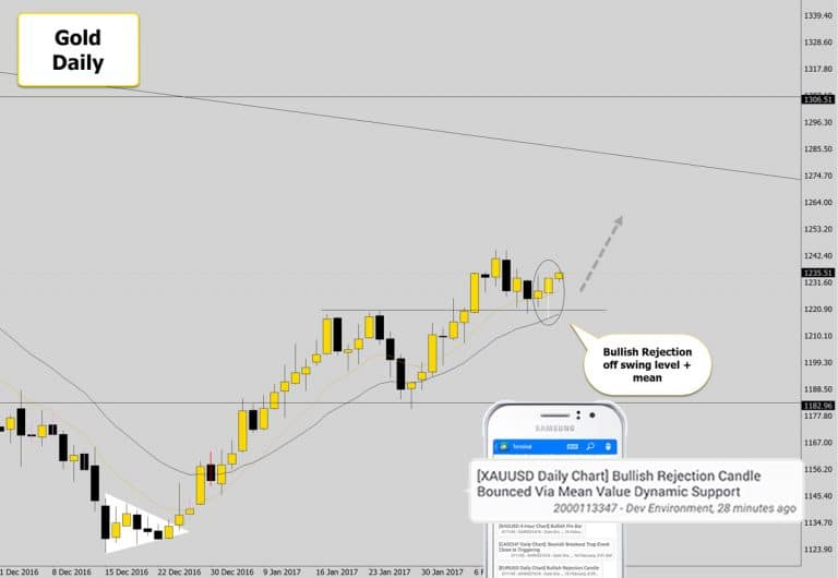 Gold Drops Bullish Swing Trade Signal Aligned With The Trend