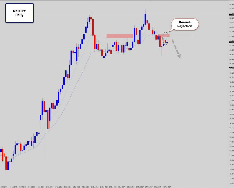 NZDJPY Drops A Bearish Reversal Swing Trade At Lower Highs