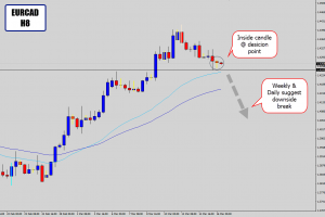 eurcad 8h inside candle