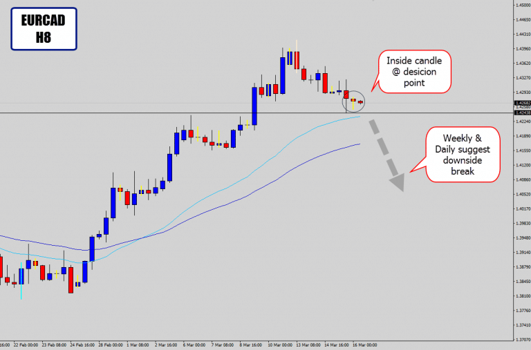 EURCAD 8H Chart Drops Asia Session Inside Candle @ Swing Point