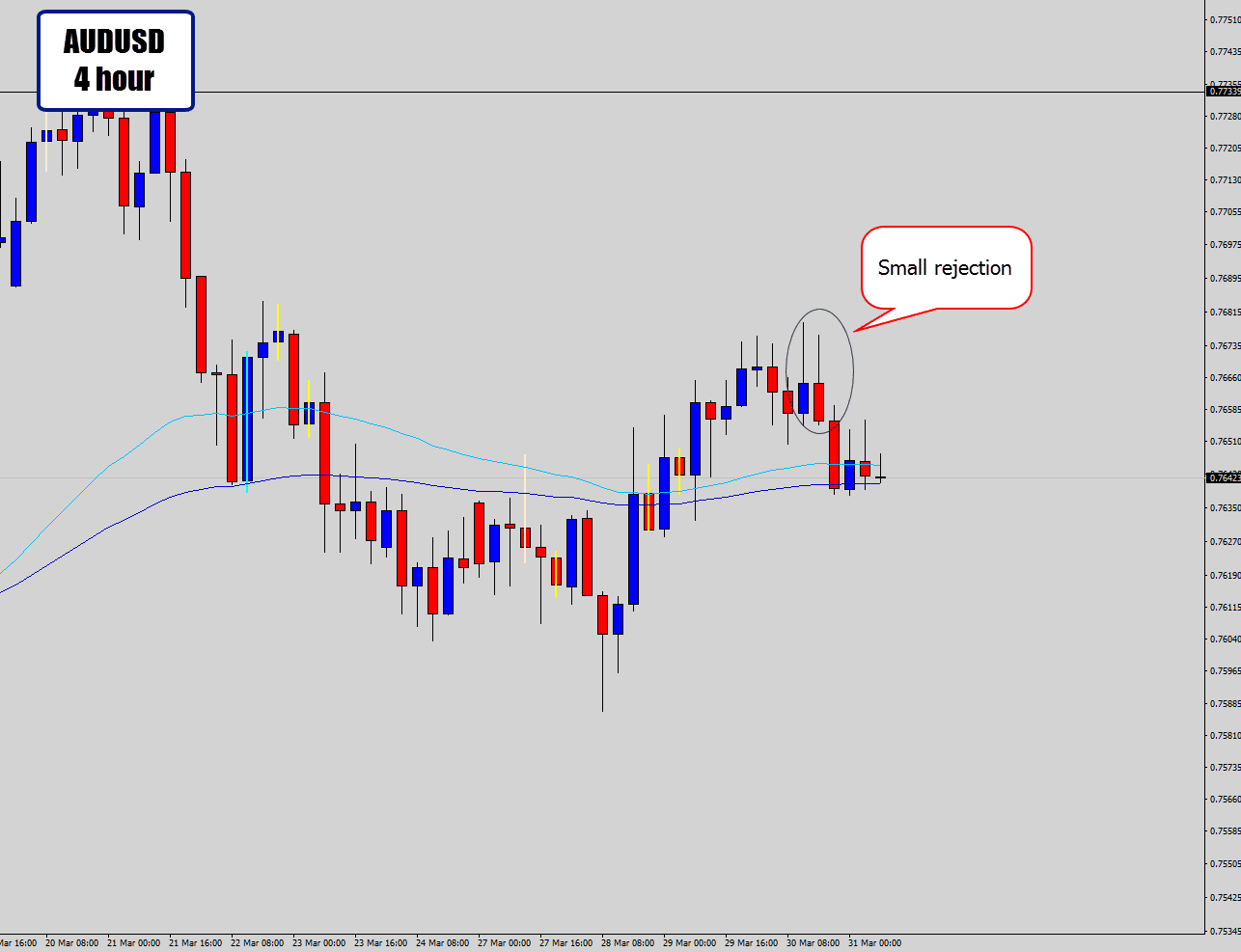 aud h4 prints in line with bearish trade