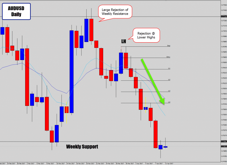 AUDUSD Daily Sell Signal Backed By Huge Weekly Sell Signal