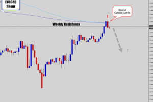 eurcad bearish outside