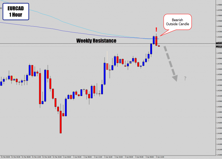 Top-Down Analysis On EURCAD – 1 Hour Bearish Price Action Signal