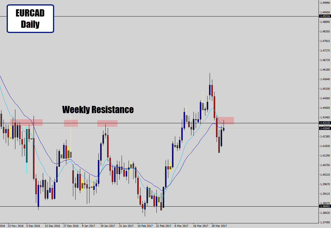 eurcad daily chart on resistance
