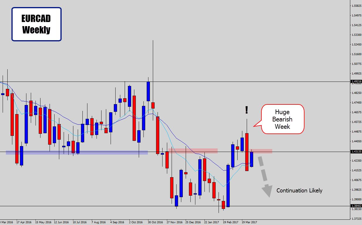 eurcad weekly chart