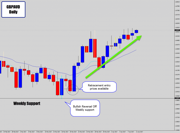 GBPAUD Drops Bullish Engulfing Candle Signal On Weekly Support