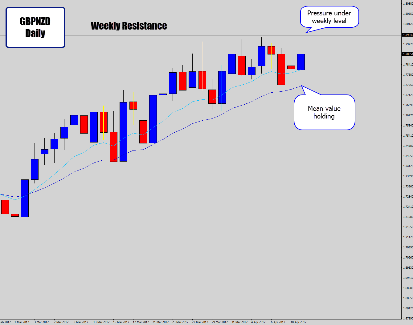 gbpnzd contesting weekly level