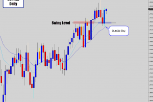 gbpnzd outside candle daily at swing level