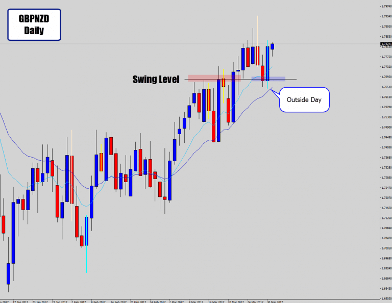 GBPNZD Drops Large Outside Day Right At Bullish Hot Spot