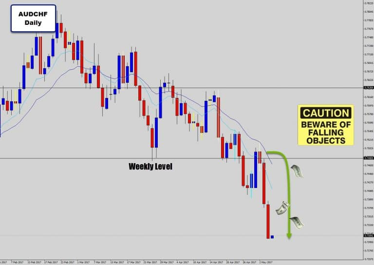 Trading the Trend Using Simple Price Action Analysis On AUDCHF