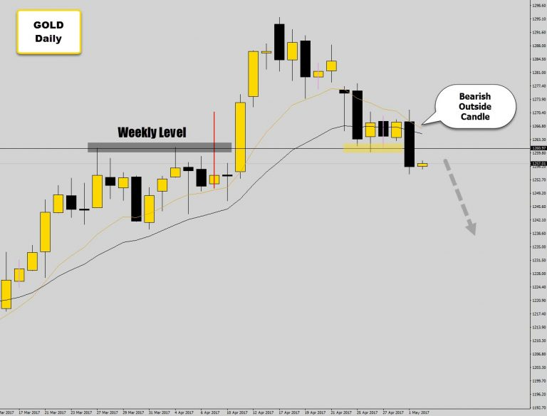 Gold Breaks Weekly Level With Bearish Outside Candle – Looking for More Bearish Price Action.
