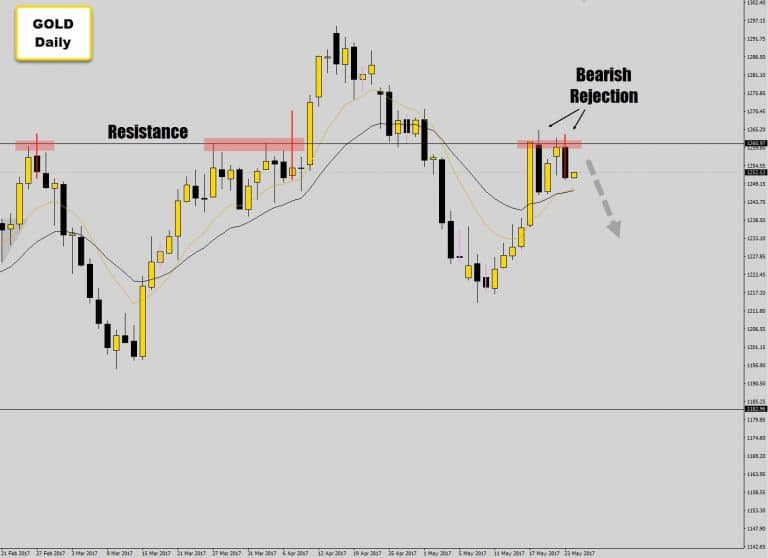 Gold Bounces Via Strong Resistance Again With Bearish Rejection Candle
