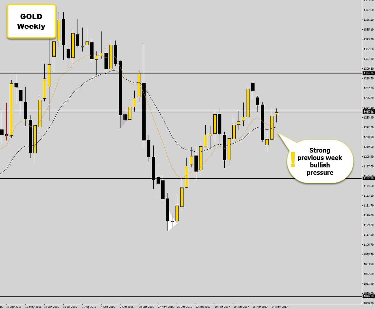 gold weekly pressure