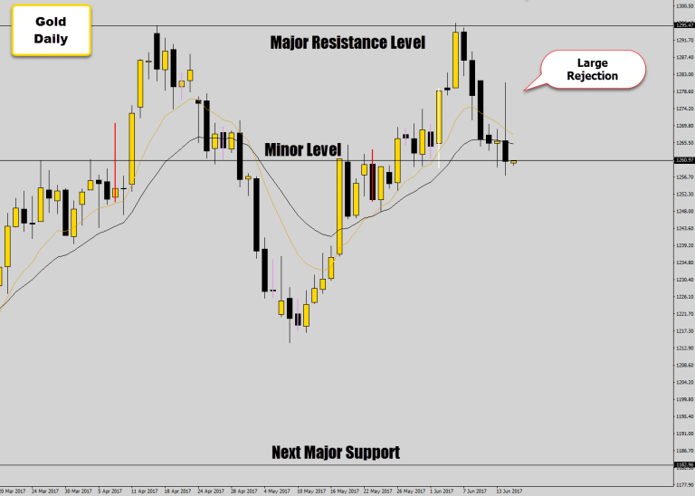 Wow! Huge Gold Bearish Price Action – Lower Prices Expected To Follow