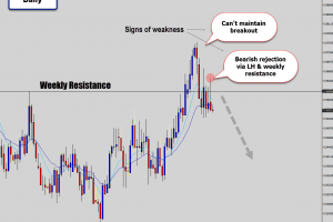 nzdcad daily bearish signal on lower high