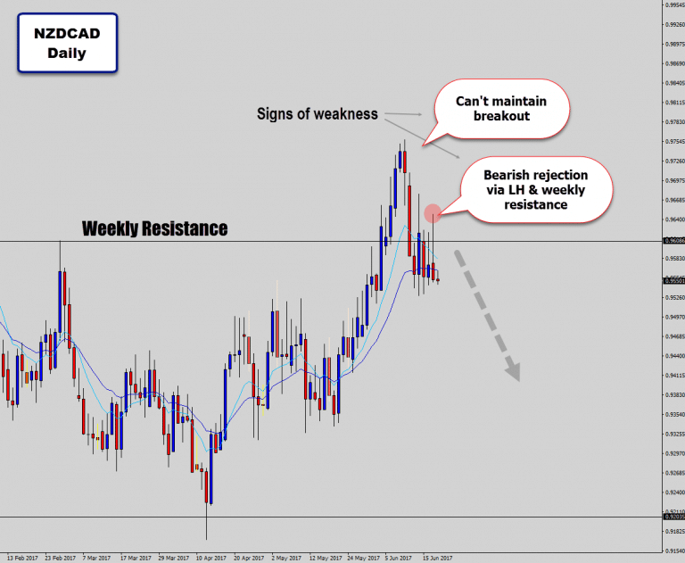NZDCAD Can't Hold Weekly Range Breakout – Selling On This Sign Of Weakness