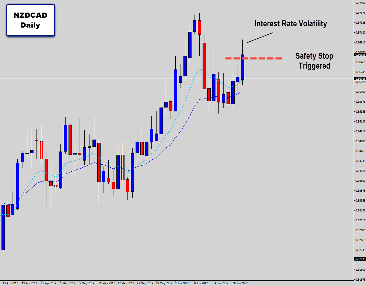 nzdcad stop out