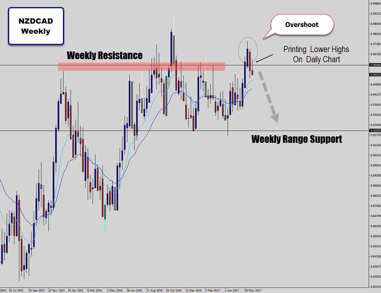 nzdcad weekly range fake out