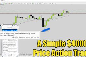 dow jones price action trade cover
