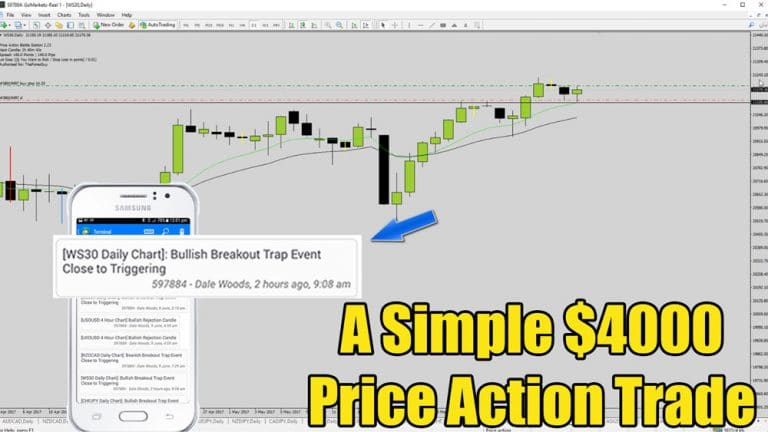 Dow Jones Breaks To New Highs – Catching The Move With Price Action Trading