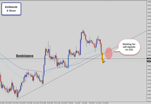 euraud 4 hour waiting to sell