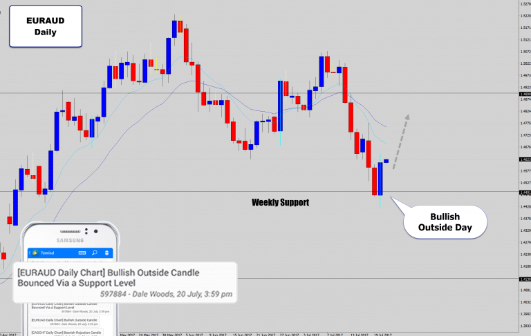 EURAUD Bulls Rally Aggressively Off Support & Print Bullish Price Action Signal