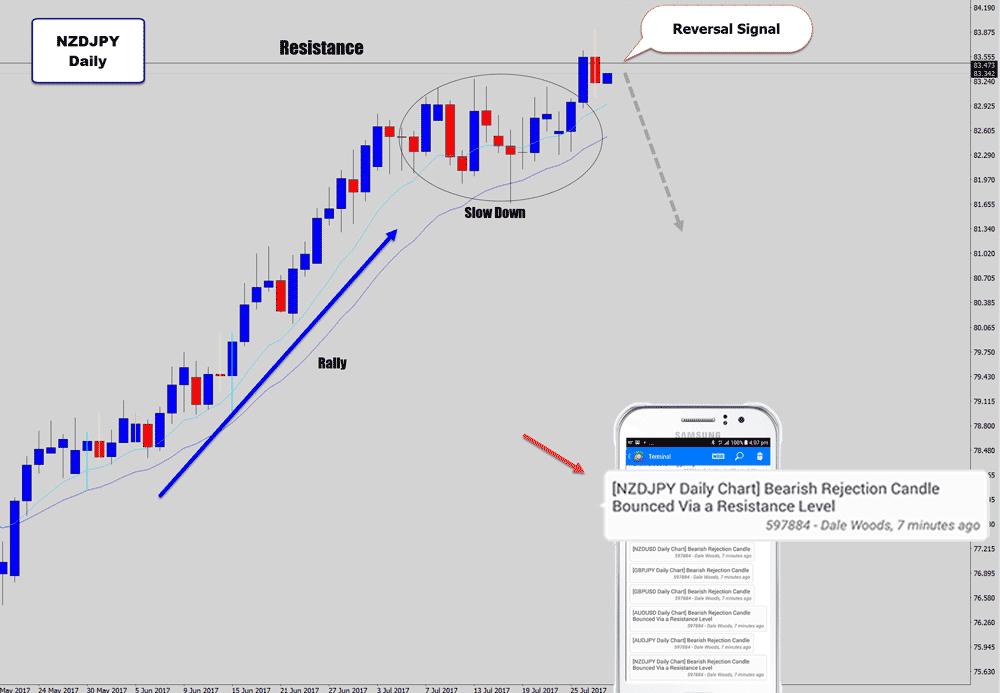 nzdjpy daily price action bearish signal