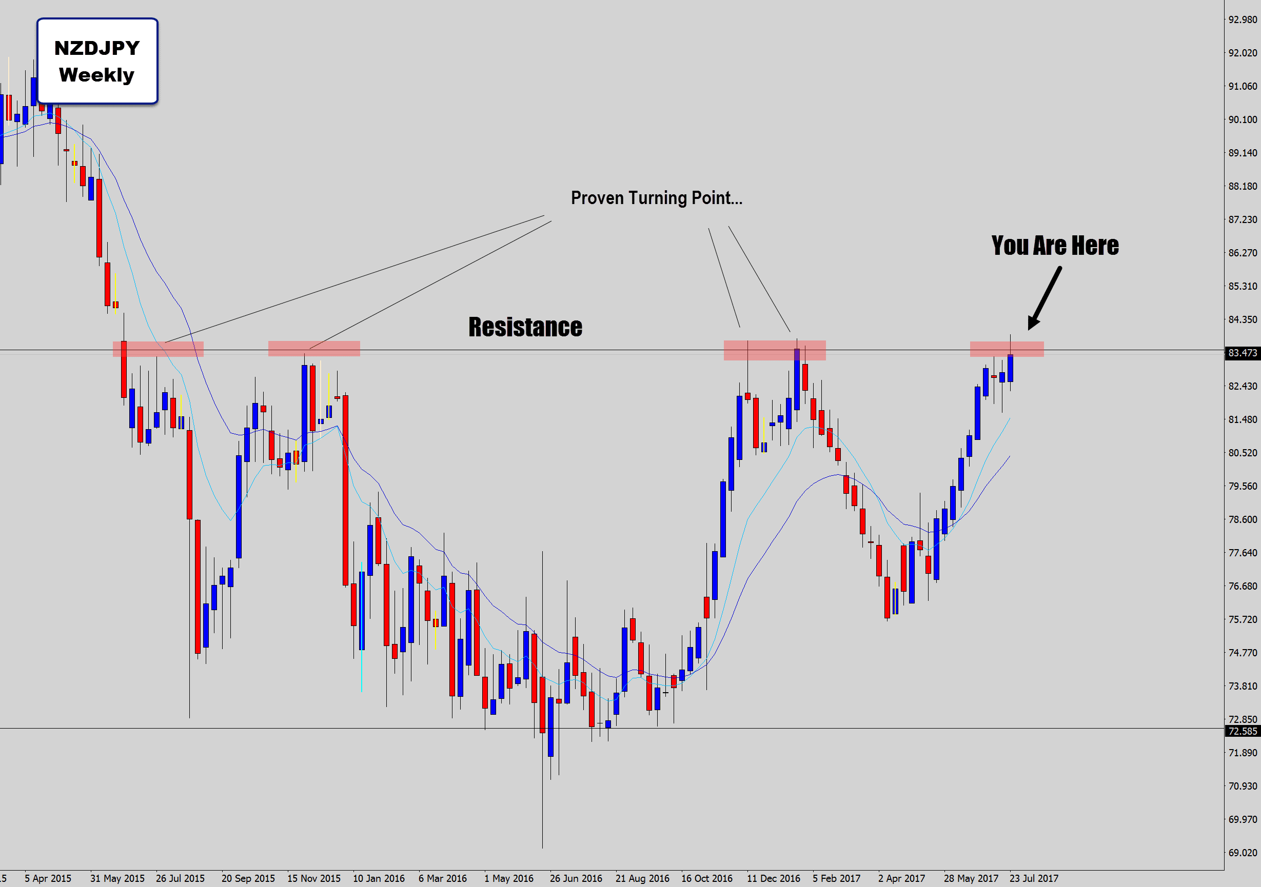 nzdjpy weekly major resistance level