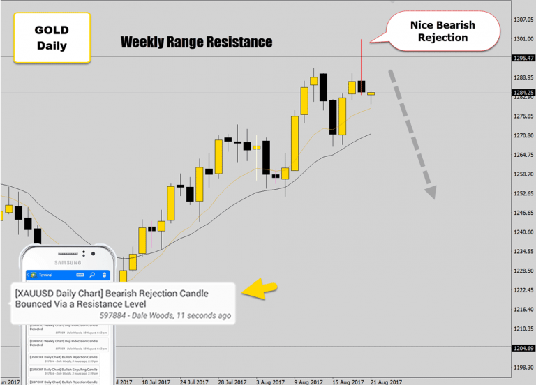 Big Price Action Reversal Signal At Major Range Top – Gold Bearish Setup