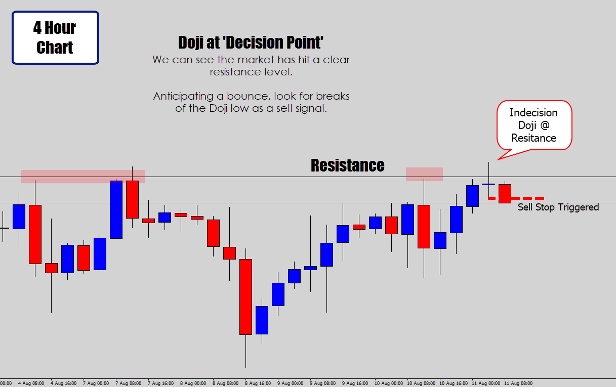 indecision doji trading strategy on resistance
