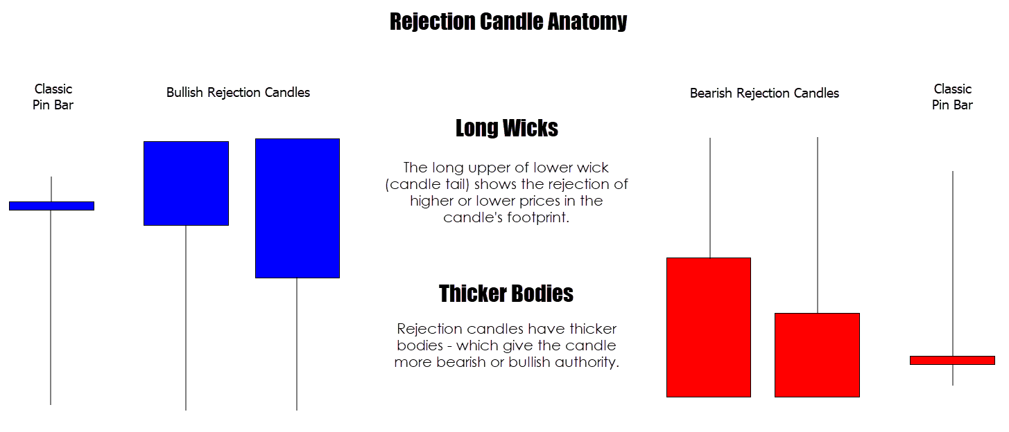 Rejection candle pin bar trading strategy
