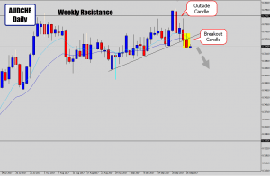audchf trend line structure breakout
