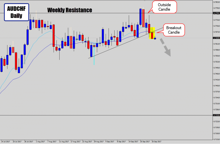 AUDCHF Breaks Trend Line Structure – Lower Prices Expected From Breakout Candle