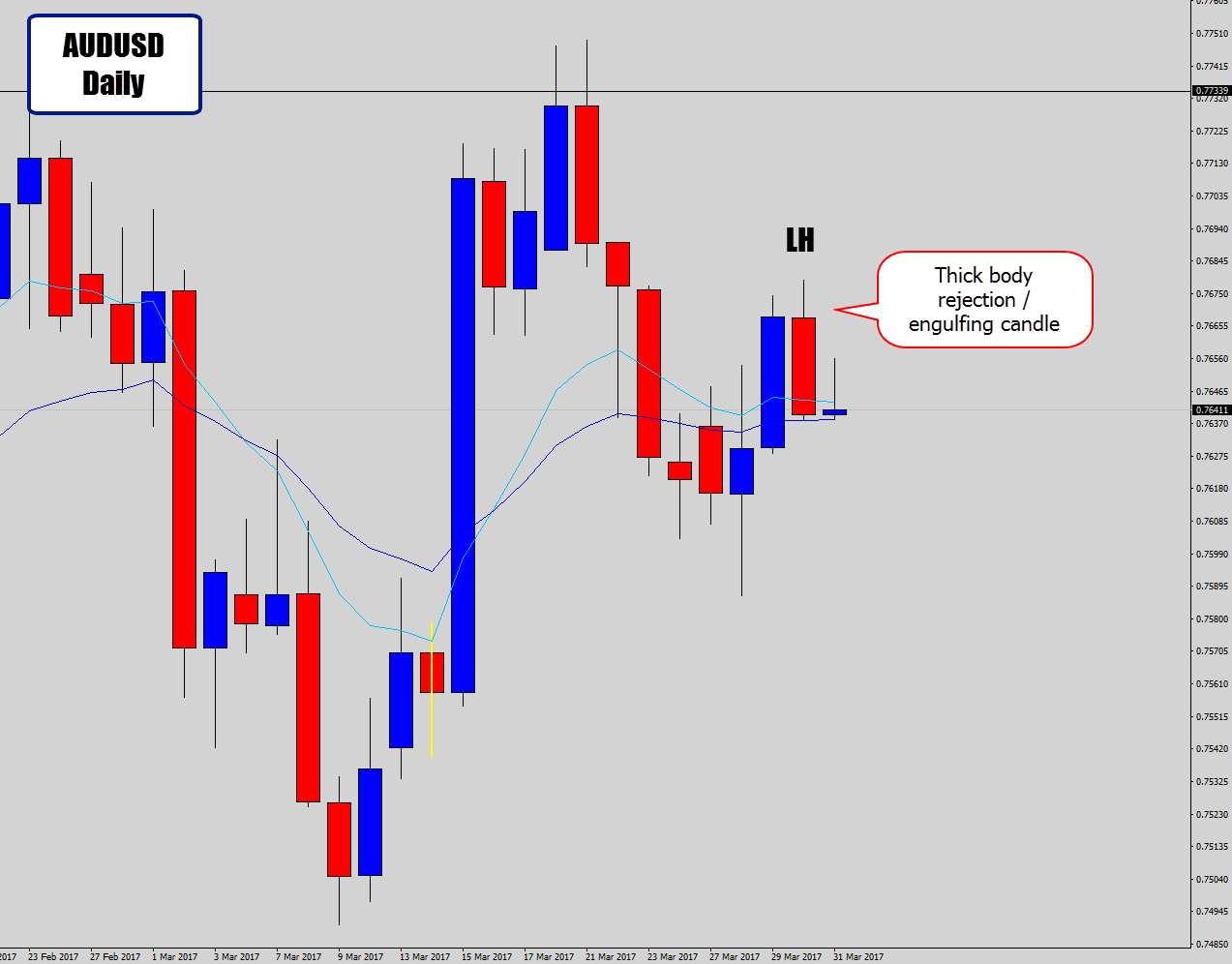 daily price action on audusd