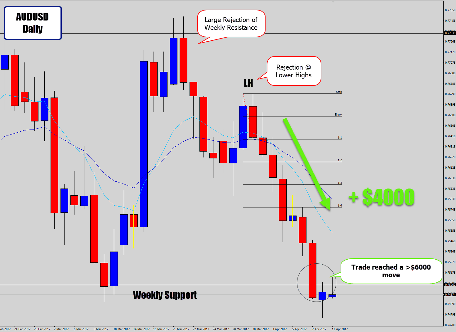 audusd trade success