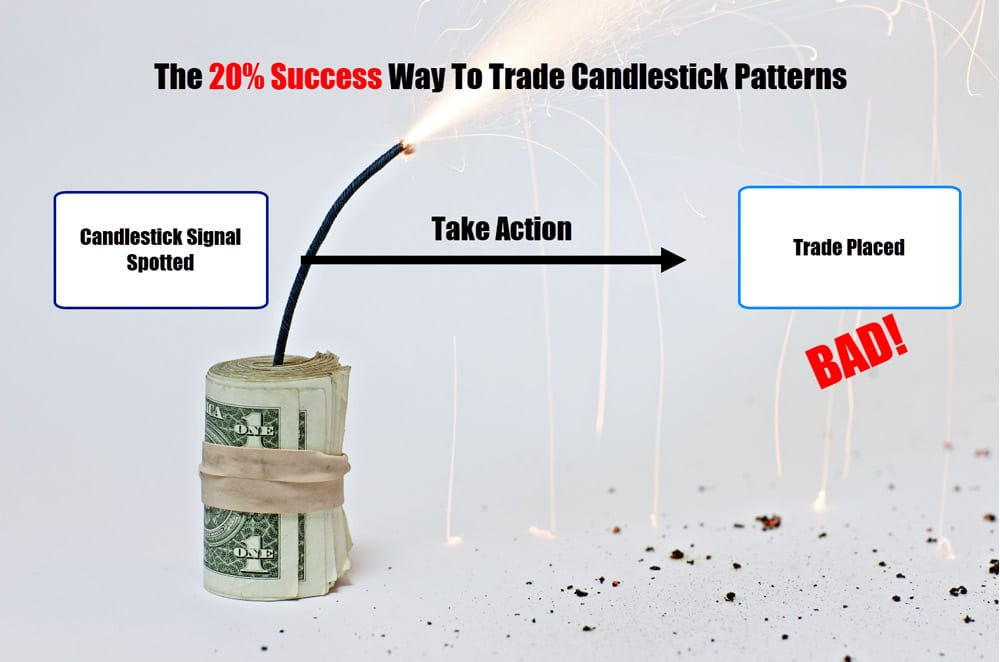 bad approach to candlestick patterns