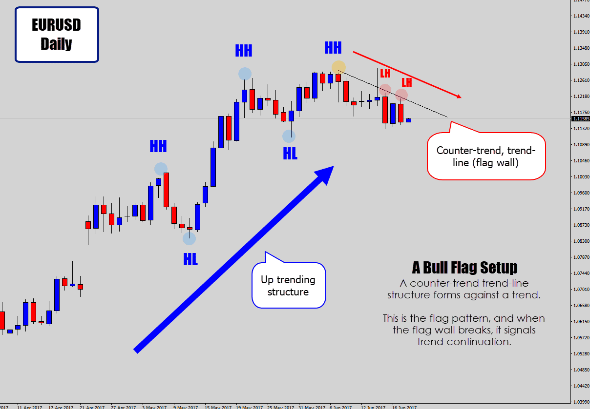 bullish flag strategy setup on daily chart