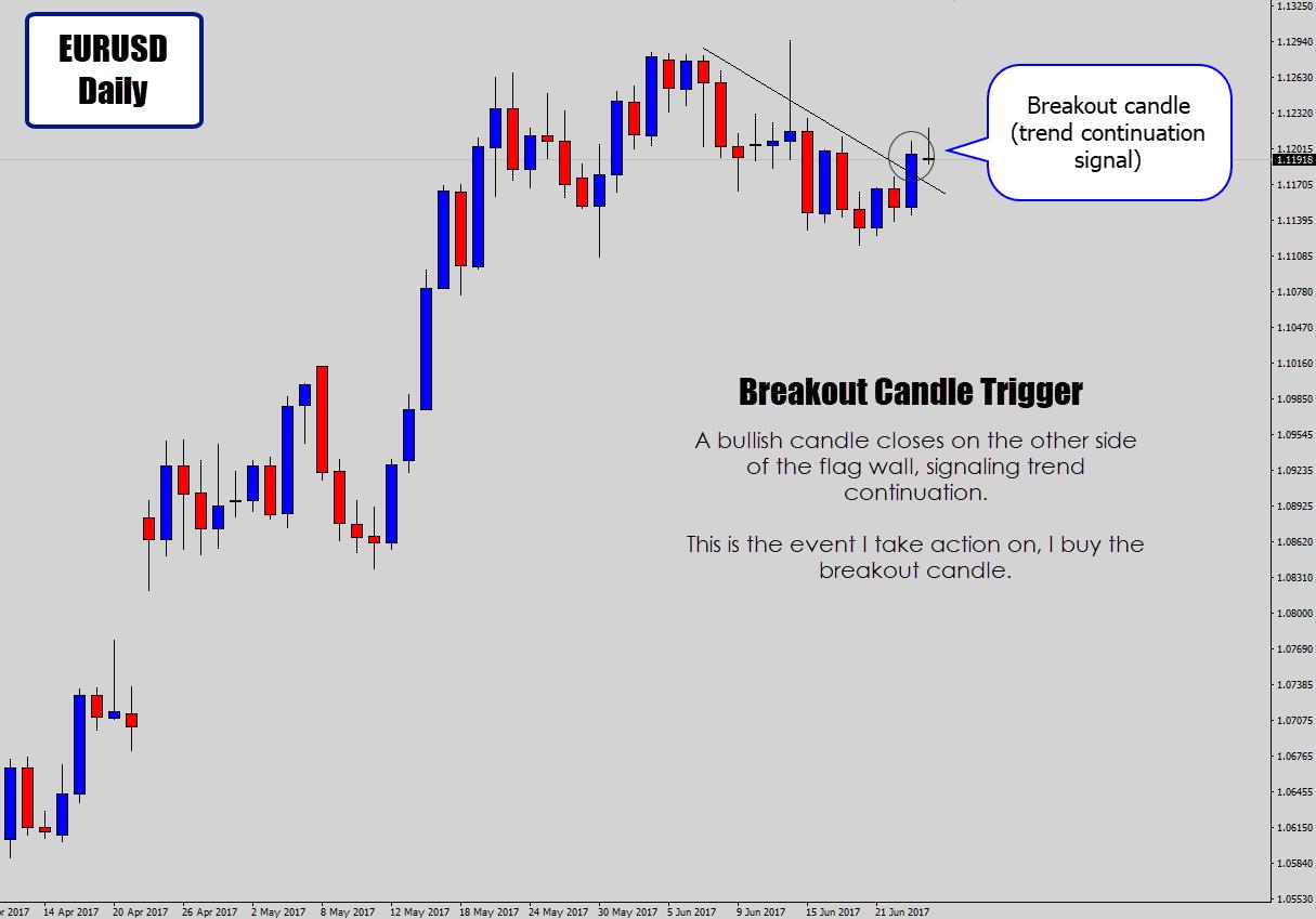 bullish flag breakout signal