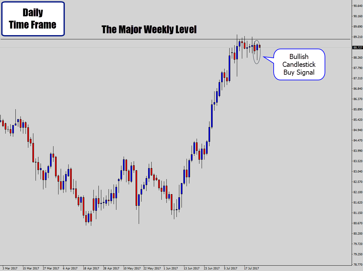 price action buy signal occurs under weekly level
