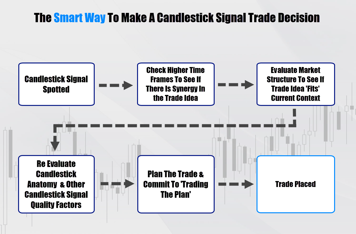 candlestick patterns decision making process table - the right way