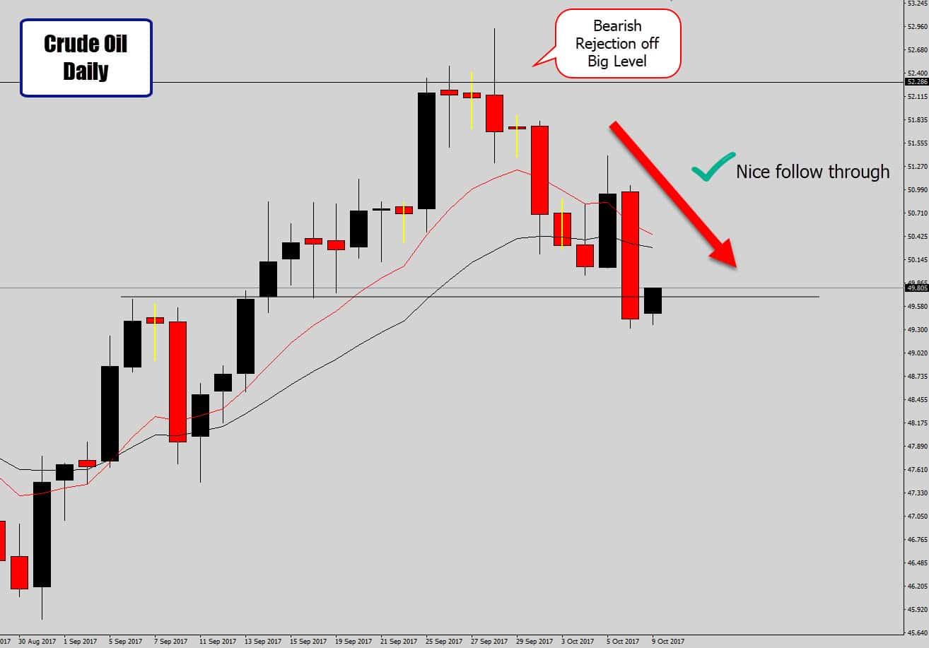 crude oil profitable trade