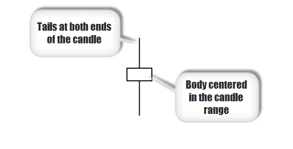 doji candle anatomy