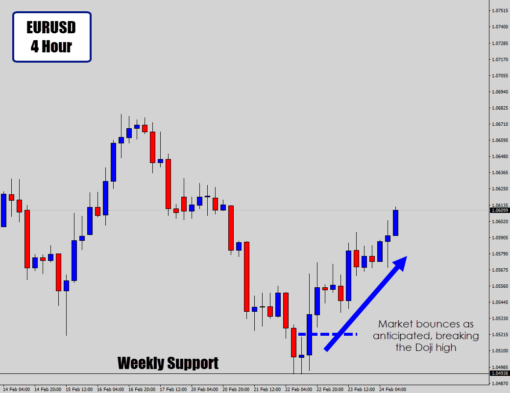 doji candle weekly support breakout strategy result