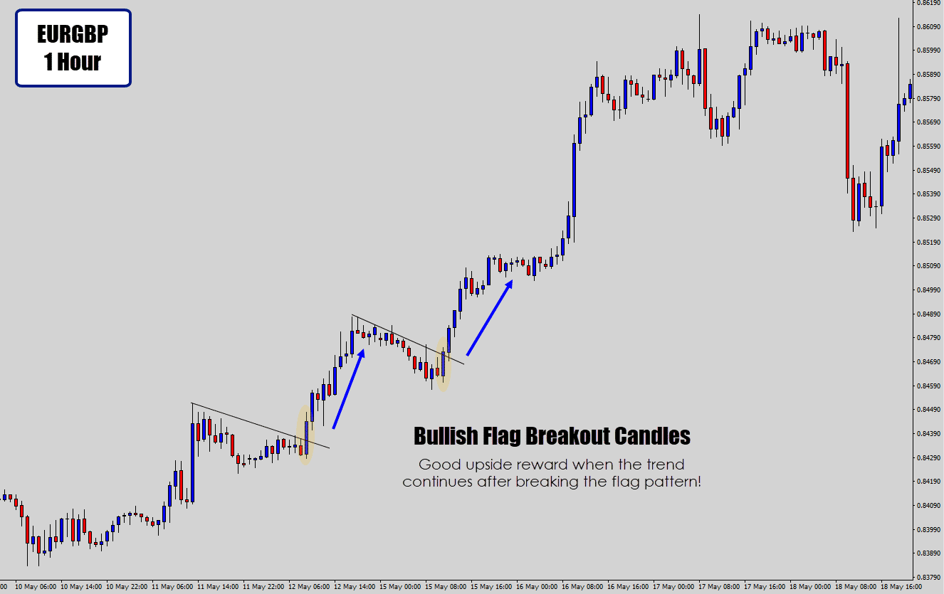 flag breakout candle events on 1 hour