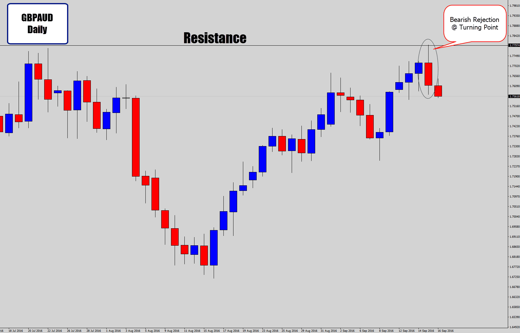 rejection candle at resistance