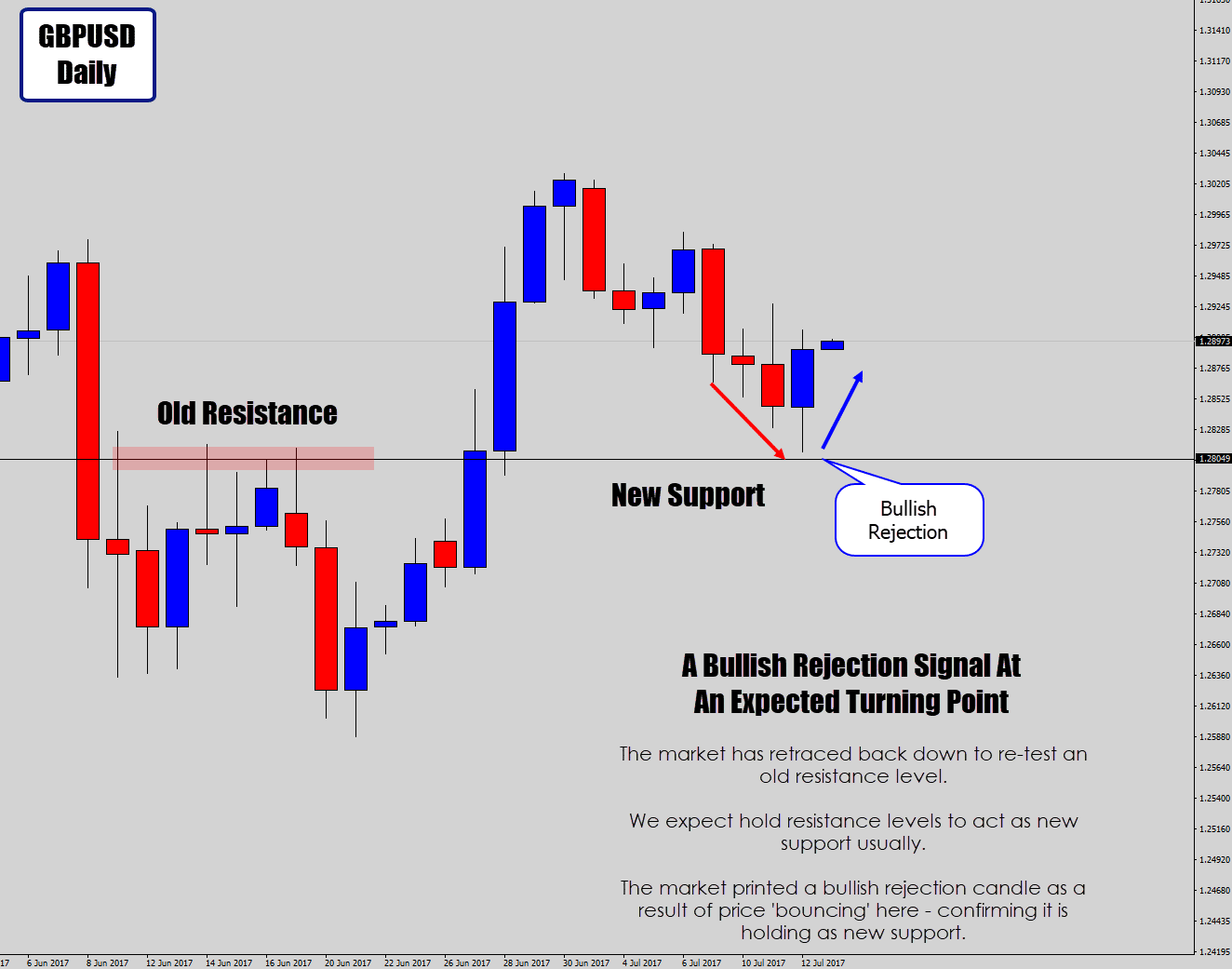 bullish rejection trade signal at new support