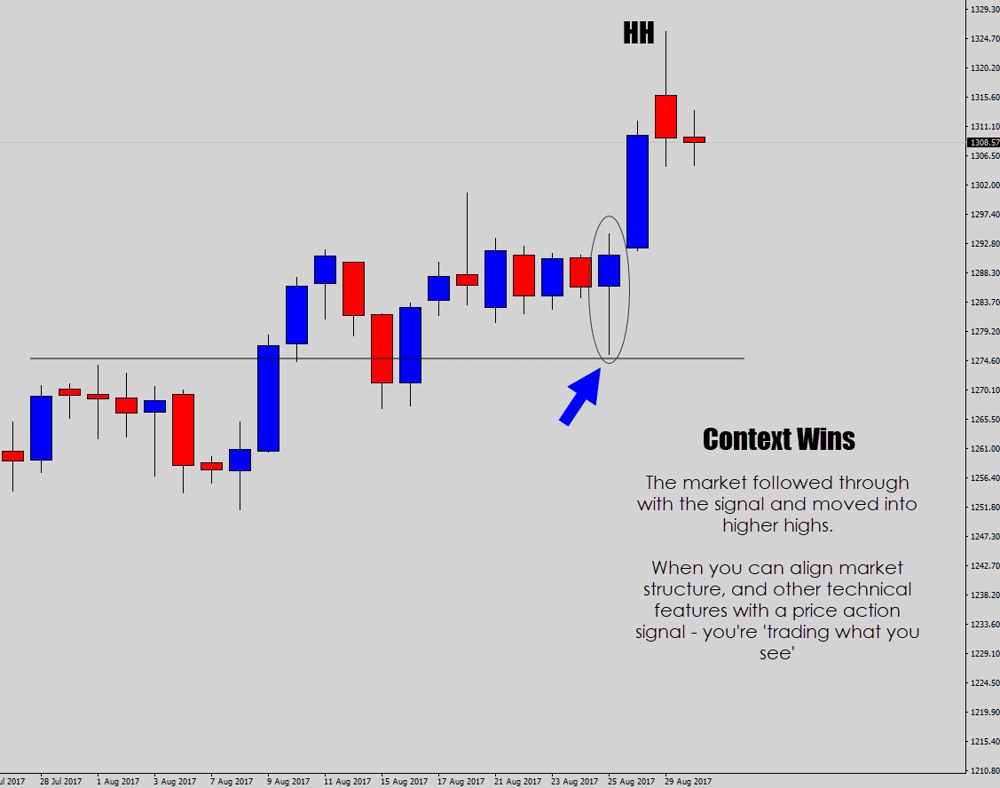 good price action analysis wins as the signal reaches into higher highs