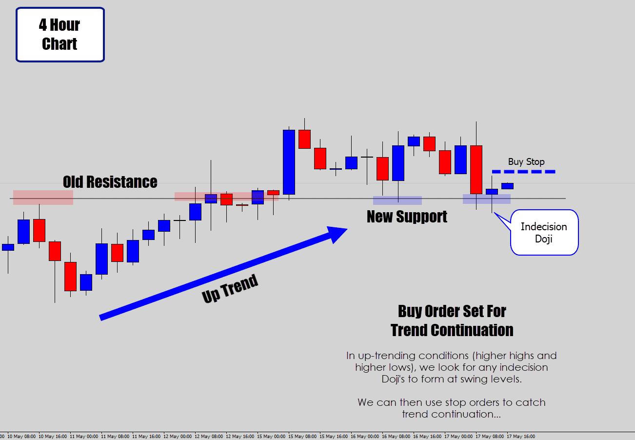 doji in a trend strategy