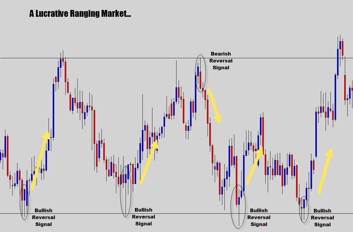 lucrative candlestick signals within a arange